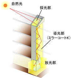 垂直ダクト方式